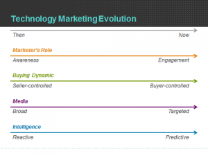 shifting responsibilities of technology marketers