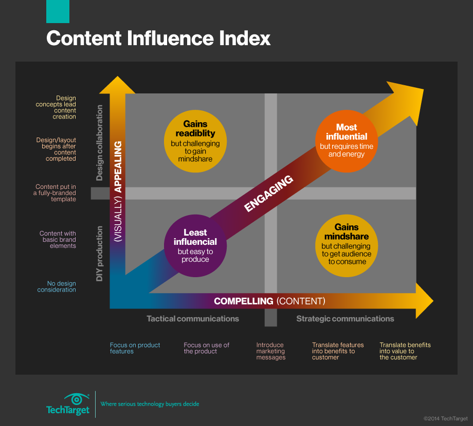 Content marketing influence index