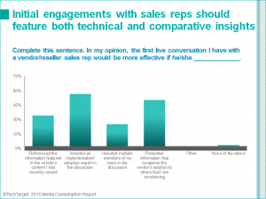sales enagement expectations