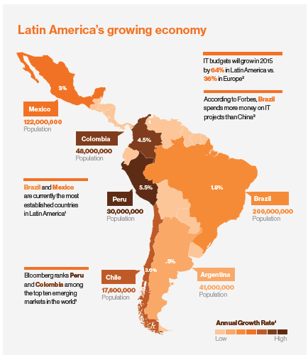 microscopy market in latin america from Entering latin america, the fourth largest market after the us, europe, and china, presents huge opportunities as well as risks it is important to begin by considering the following: your overall objectives - eg market penetration, sales, improved margins.