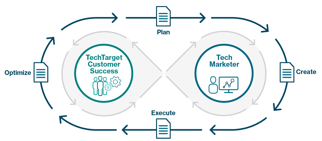 TechTarget Customer Success