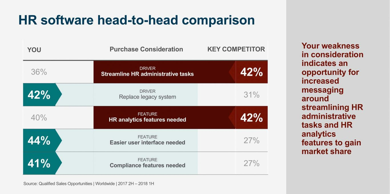 HR software head-to-head comparison