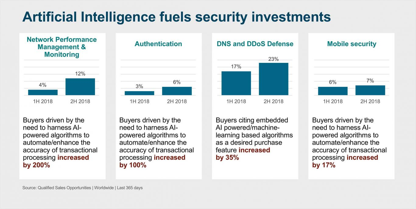 Artificial intelligence fuels security investments