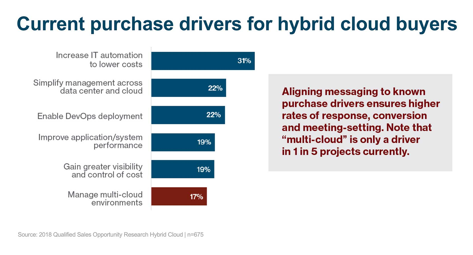 Current purchase drivers for hybrid cloud buyers