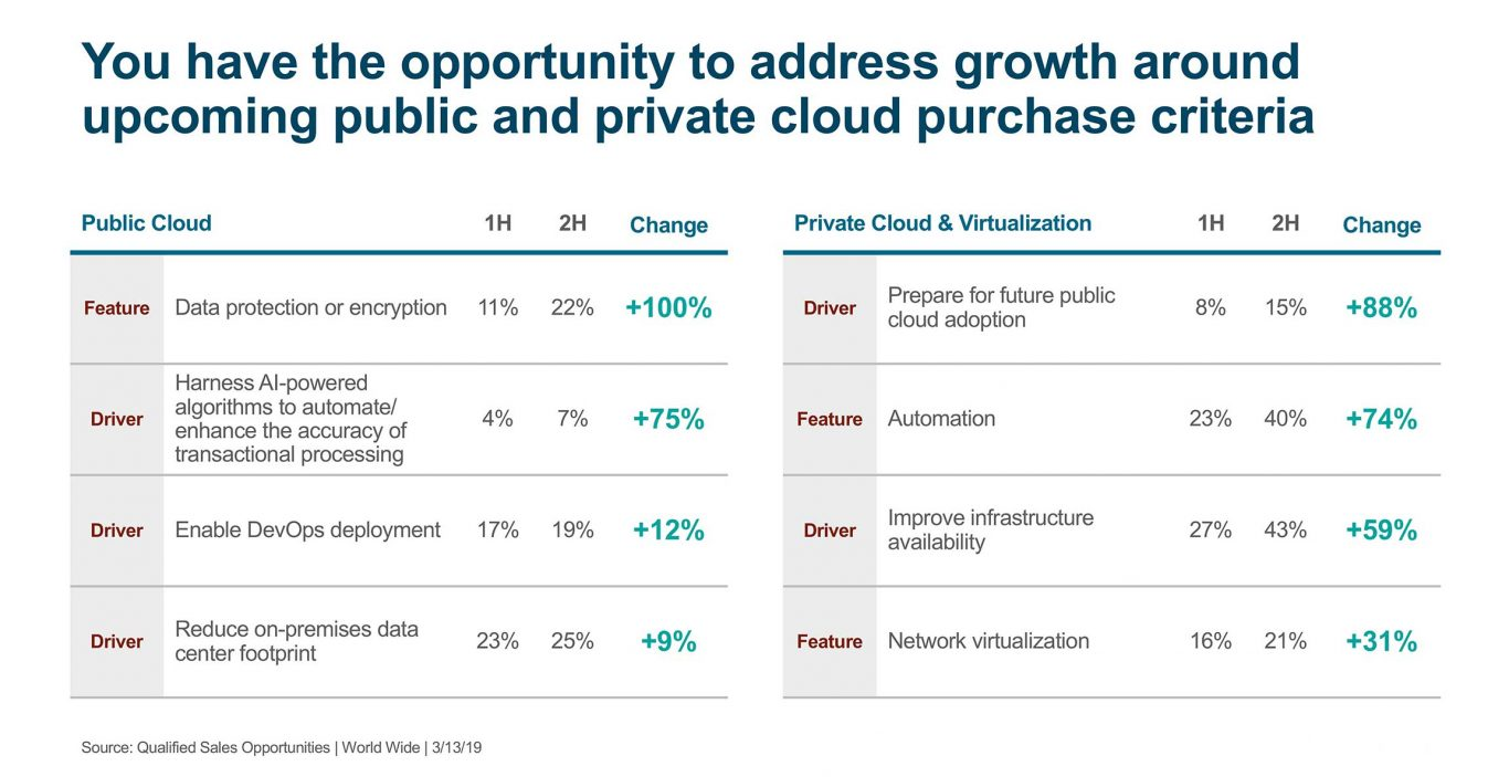 Growth around upcoming public and private cloud purchase criteria